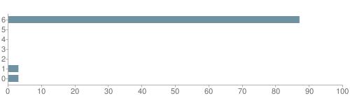 Chart?cht=bhs&chs=500x140&chbh=10&chco=6f92a3&chxt=x,y&chd=t:87,0,0,0,0,3,3&chm=t+87%,333333,0,0,10|t+0%,333333,0,1,10|t+0%,333333,0,2,10|t+0%,333333,0,3,10|t+0%,333333,0,4,10|t+3%,333333,0,5,10|t+3%,333333,0,6,10&chxl=1:|other|indian|hawaiian|asian|hispanic|black|white